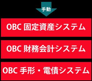手動⇒OBC固定資産システム、OBC財務会計システム、OBC手形・電債システム